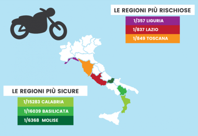 8f4aee7cab7 Sicurezza stradale  Liguria la più pericolosa per i motociclisti